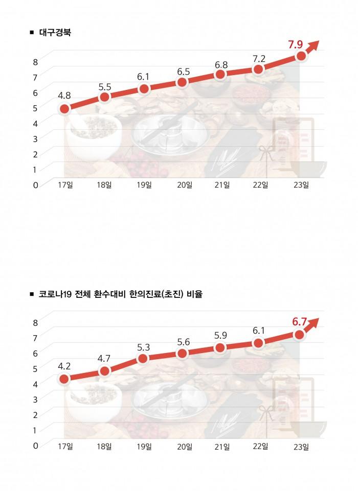 대구경북한의진료-그래프1-1.jpg