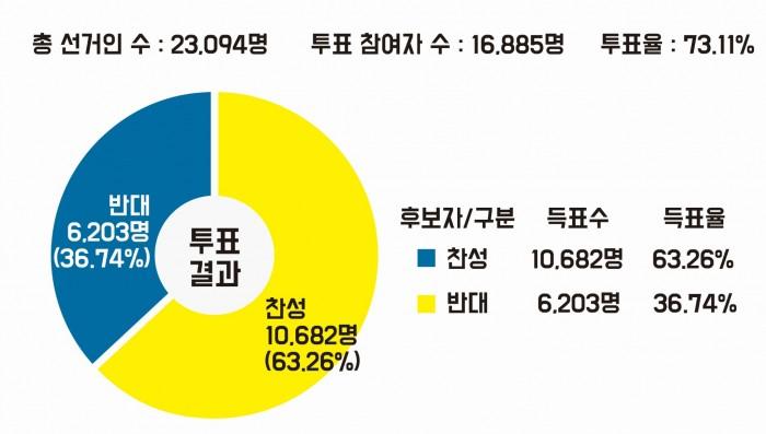 투표결과도표.jpg