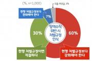 """경기도민 60% """"코로나19 방역수칙 위반, 처벌 강화해야"""""""