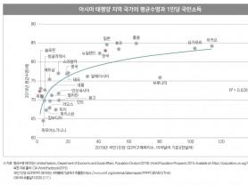 남북한 보건의료 현황이 주는 시사점은?