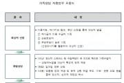 건보공단, '가족상담지원서비스'…부양부담 큰 폭 '감소'