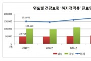 하지정맥류 진료인원, 최근 5년간 22.7% 증가