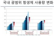 한국의 항생제 다제내성균, 세계적 수준… '심각'