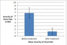 반복되는 만성 가슴통증, 한약 치료효과 '입증'