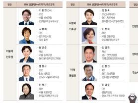 국회 보건복지위 22명중 14명, 21대 총선 출마