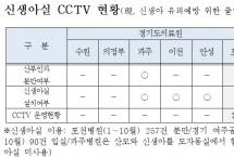 경기도, '수술실 CCTV' 신생아실까지 확대된다