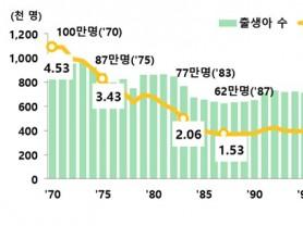 지난해 합계출산율 0.92명…전년대비 5.9% 감소