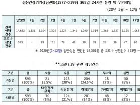 코로나19 정신상담자 64.5%가 '불안·우울' 호소