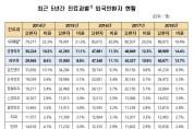 외국인 미용성형 환자 역대 최고치 '기록'