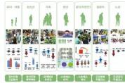 농진청, '치유농업'으로 국민 건강과 농업 활력 높인다