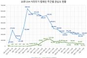 """""""신규 확진자 계속 늘지만""""…'거리두기 캠페인' 관심도는 급락"""