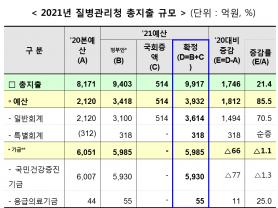 질병청 첫 예산 9917억원 확정