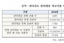 1416명이 262억원…국가유공자 중복·과다 진료 '심각'