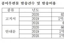 """""""우편비용 1076억원…건보공단, 전자고지 취지 살려야"""""""