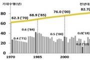 지난해 기대수명 82.7세…사상 첫 제자리걸음