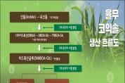 농촌진흥청, 한약재 의이인(율무) 표준유전체 해독