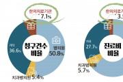 [FACT Sheet] 한의의료기관 건강보험 진료비 증가율 답보 상태에 머물러