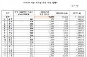 """""""청와대의 '찔끔' 의사 증원 계획…전면 재검토하라!"""""""