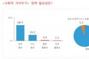 """국민 94.5% """"사회적 거리두기 정책 필요하다"""""""