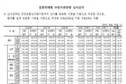 지난해 상반기 한의의료기관 요양급여 '1조4460억원'
