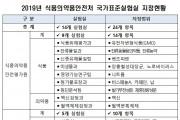 식약처, 14개 국가표준실험실 지정‧운영
