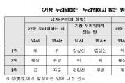 대한민국 성인남녀가 가장 두려워하는 암은?