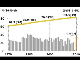 지난해 태어난 아이, 평균 83.3세까지 산다