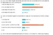 """""""코로나19 기간 중 학술대회 진행, 어떻게 생각하세요?"""""""
