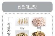 인삼, 백출, 복령 등 서울시 유통 한약재 품질 '우수'