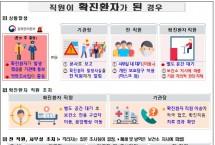 건보공단, '코로나19 상황별 대응방안 시나리오' 배포