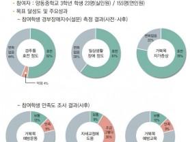 한의약으로 '청소년' 거북목 예방한 경기도 양평군