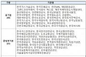 기재부, '공공기관 안전등급제 시범사업' 착수