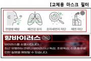 교체용 마스크 필터, 68%가 성능 및 품질 '허위·과장 광고'