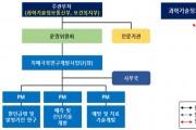 '치매극복 연구개발 사업단' 출범