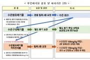 수은폐기물 안전처리 위한 분류 및 처리기준 신설