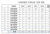"""""""의료진 사망에도 미흡한 병원 난동 방지 대책 미흡"""""""