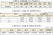 '21년 장기요양보험료율 11.52%…1.27%p 인상