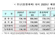 건강보험 재정, 코로나19 상황에도 '안정적 운영'