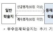 한국연구재단, 학술지평가 재인증 제도 신규 도입