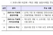 식약처, '코로나19 치료제·백신 개발 상담사례집' 발간