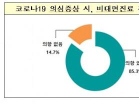 """국민 85.3% """"코로나19 감염 의심시 비대면진료 활용"""""""