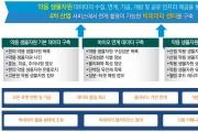 한국한의학연구원, '약용 생물자원 빅데이터 센터 구축사업' 선정