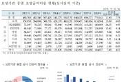 지난해 한방 심사진료비 '2조7196억원'…전체 3.5% 점유