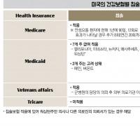 [FACT Sheet] 미국에서의 침술과 카이로프랙틱 건강보험 급여 현황