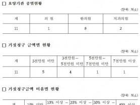건보 거짓청구 요양기관 11곳 명단 6개월 간 공개