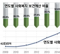 [FACT Sheet] 보건복지 예산의 지속적 증가!  여전히 존재하는 의료복지 사각지대