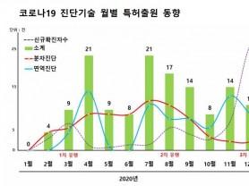 코로나19 진단기술 특허출원 꾸준한 증가세