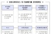 코로나19 관련 폐기물 안전관리에도 '만전'
