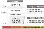 건보공단, 지역사회 통합돌봄 선도사업 효과성 분석 나선다