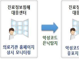 복지부, 의료기관 홈페이지 악성코드 탐지 서비스 제공